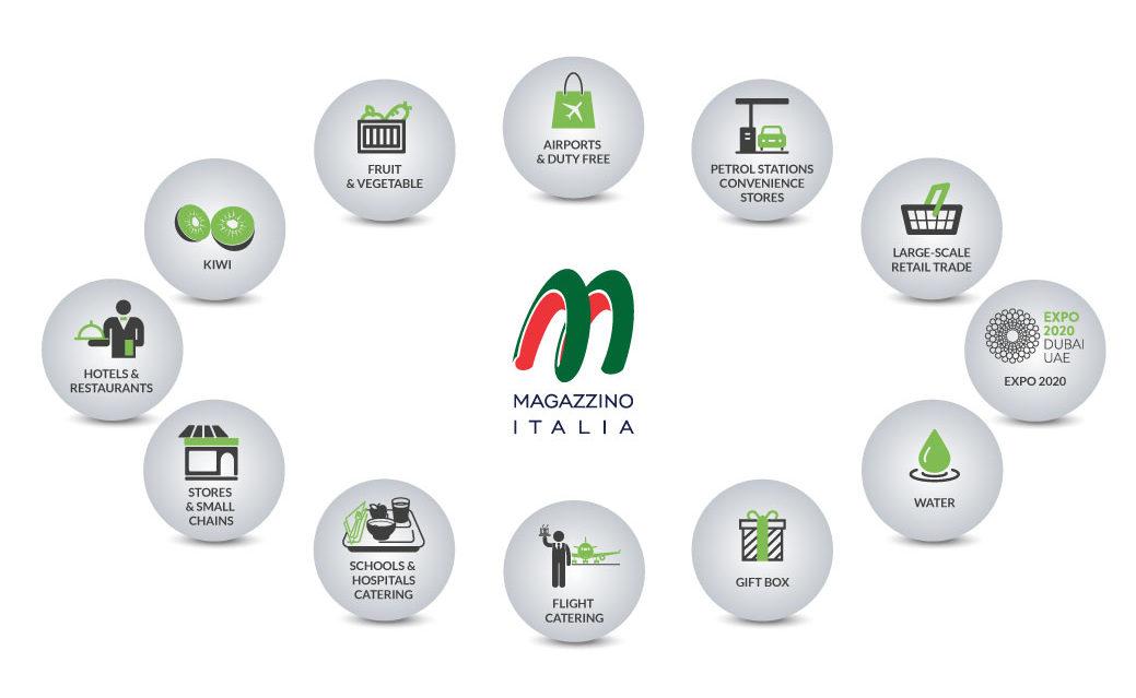 magazzino italia traduzione siti web